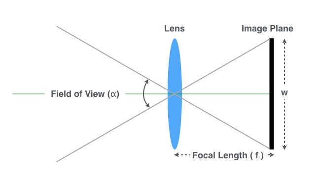 Approximate Focal Length for Webcams and Cell Phone Cameras