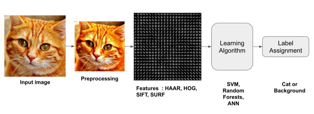 Image Recognition and Object Detection : Part 1