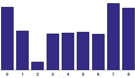 Histogram of 8x8 cell