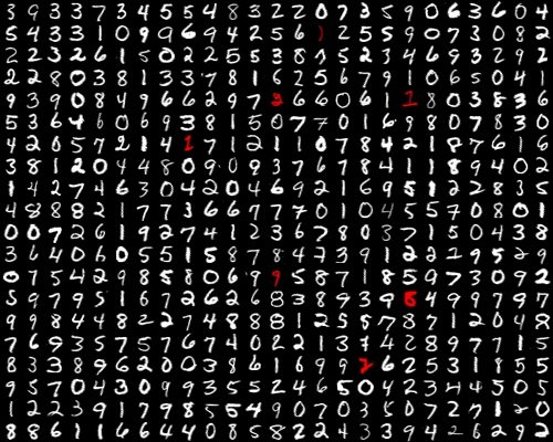 Digits Classification using OpenCV