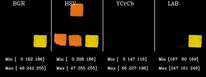 Color spaces in OpenCV (C++/Python) | Learn OpenCV
