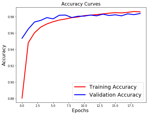 accuracy curves with regularization