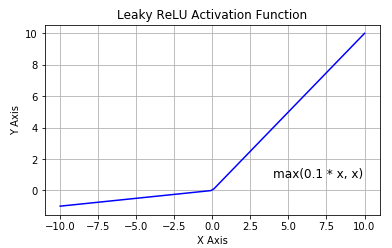 [Resim: leaky-relu-activation.png]