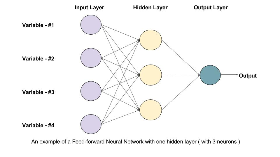 understanding feedforward neural networks