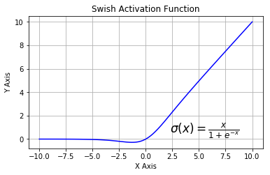 SWISH Activation Function