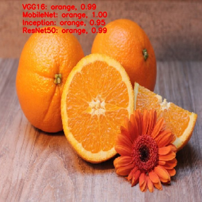 output of orange image
