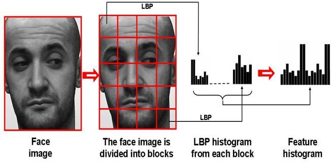 face recognition using LBPH