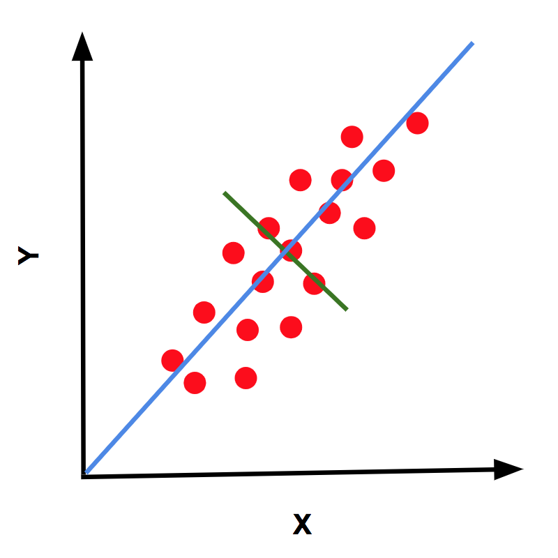 principal component analysis research papers