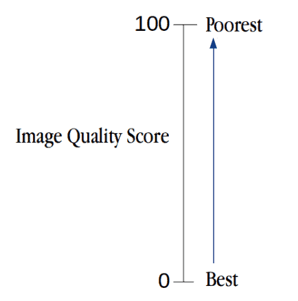 Image Quality Assessment : BRISQUE | Learn OpenCV