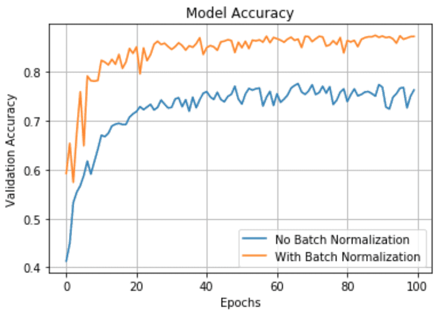 Batch Normalization Model Accuracy