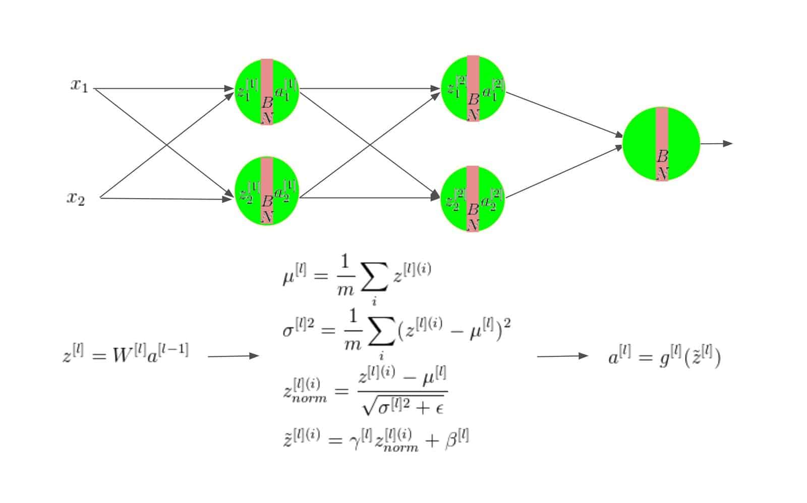 Batch Normalization in Deep Networks | Learn OpenCV