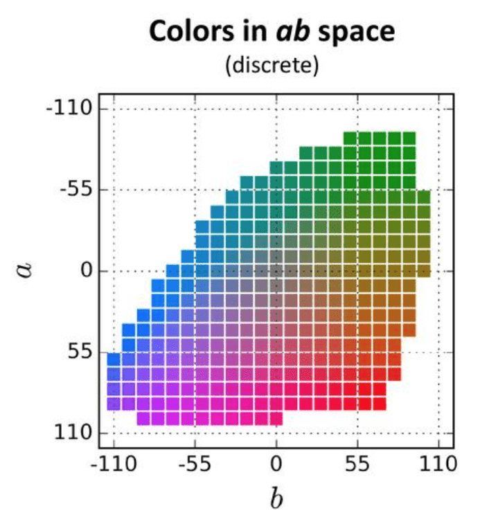 Gamut colors in ab space