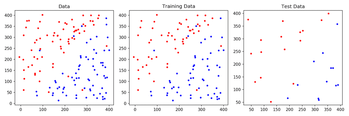 One class svm scikit learn linear