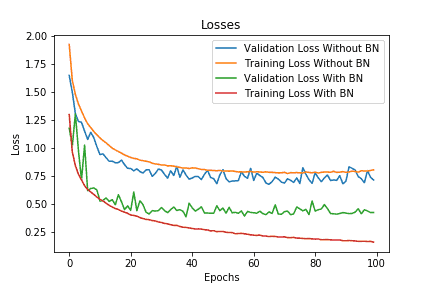 Batch Normalization Validation Loss
