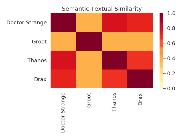 Avengers Semantic Similarity Results