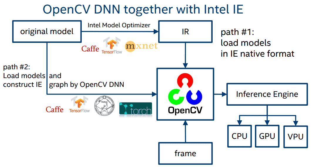 OpenCV DNN with OpenVINO IE