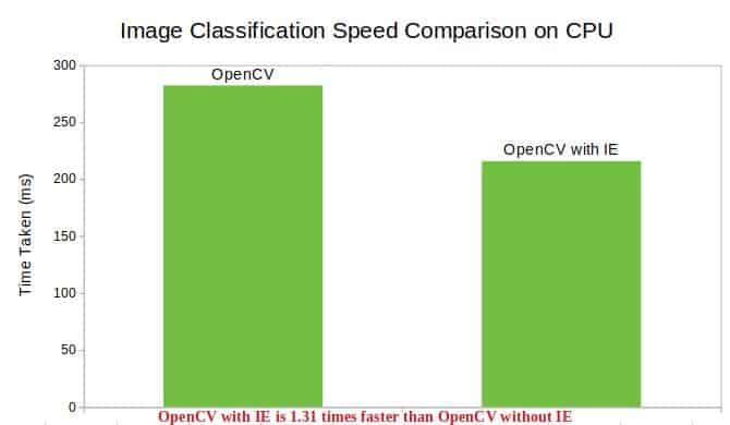 Image Classification Speed Comparison