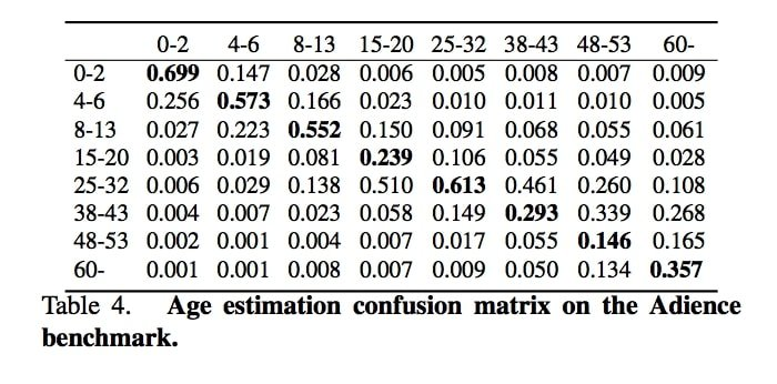 confusion matrix for age estimation