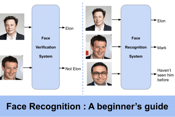 face recognition | Learn OpenCV