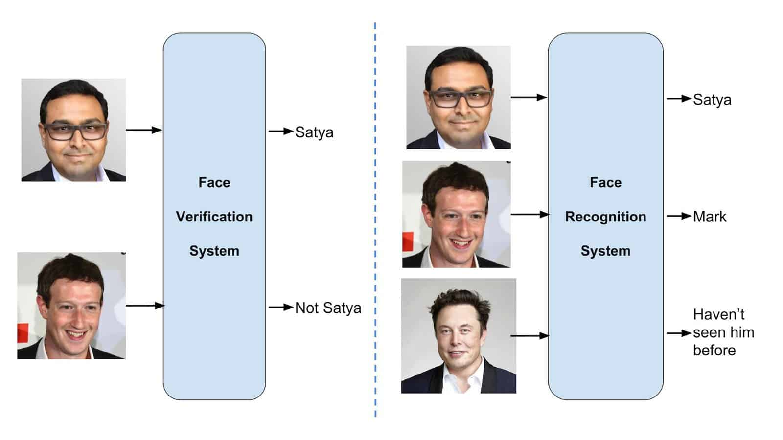 Face Recognition : A 30000 feet view | Learn OpenCV