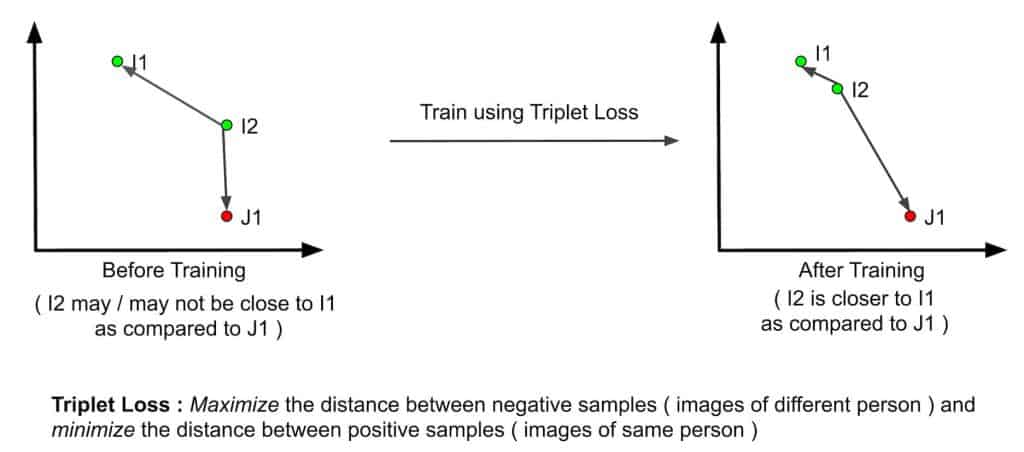 Triplet Loss explanation