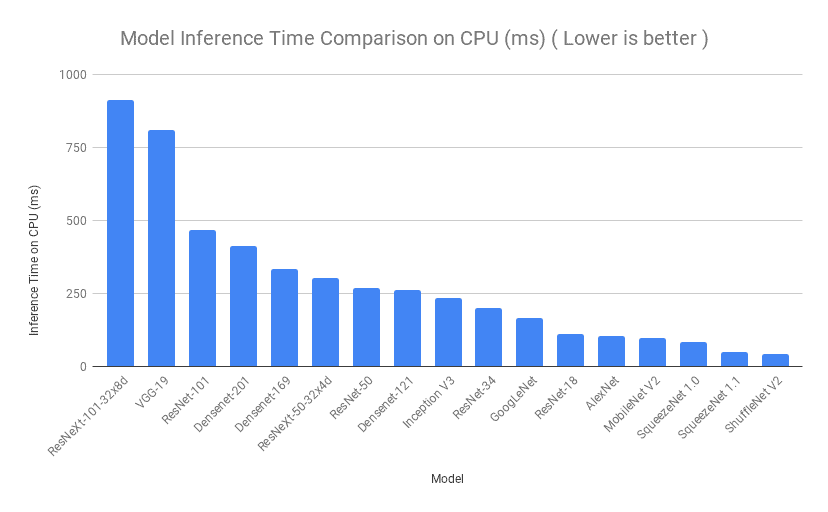 Inference time on CPU comparison