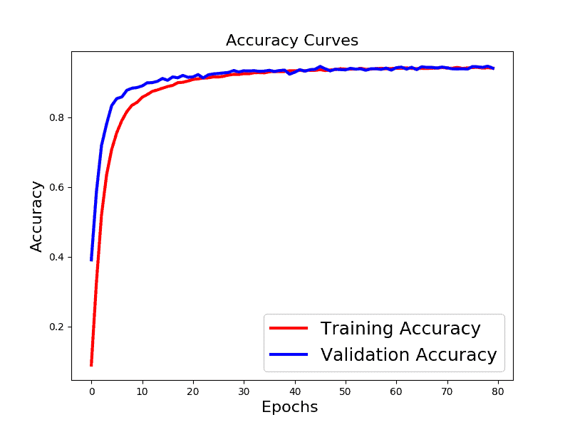 Accuracy Curve