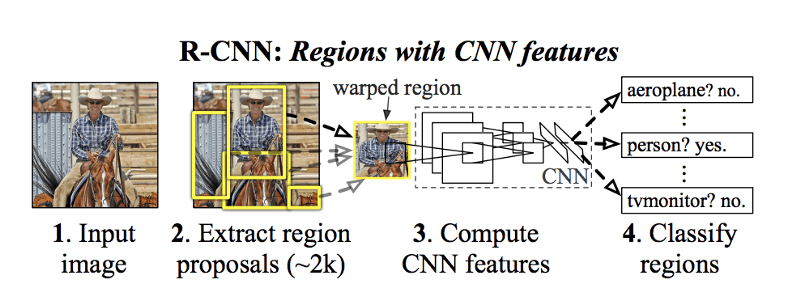 Faster R-CNN Object Detection with PyTorch | Learn OpenCV