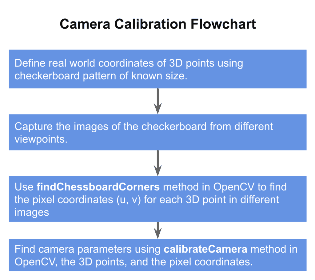 Camera Calibration Flowchart