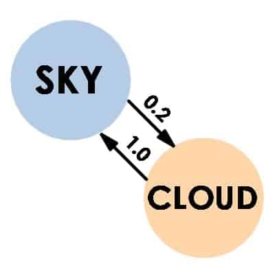 sky and cloud pair